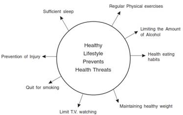 Physical Fitness Wellness and Lifestyle class 11 Notes Physical Education